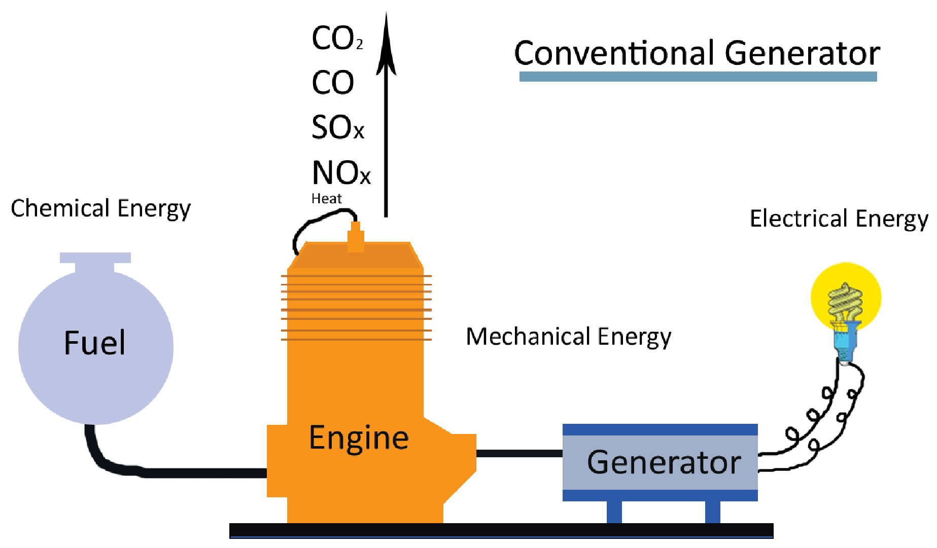 What is A Fuel Cell – GEI Energy Solutions Inc